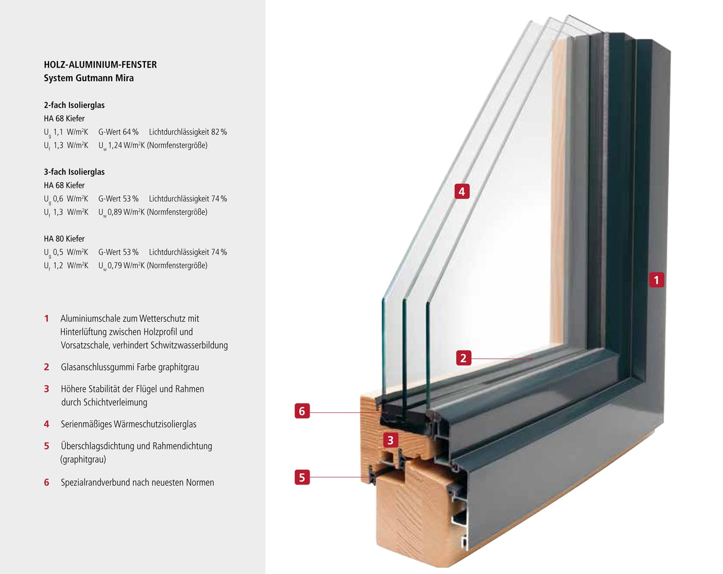 Holz alu fenster lauber fensterbau for Fensterdetail