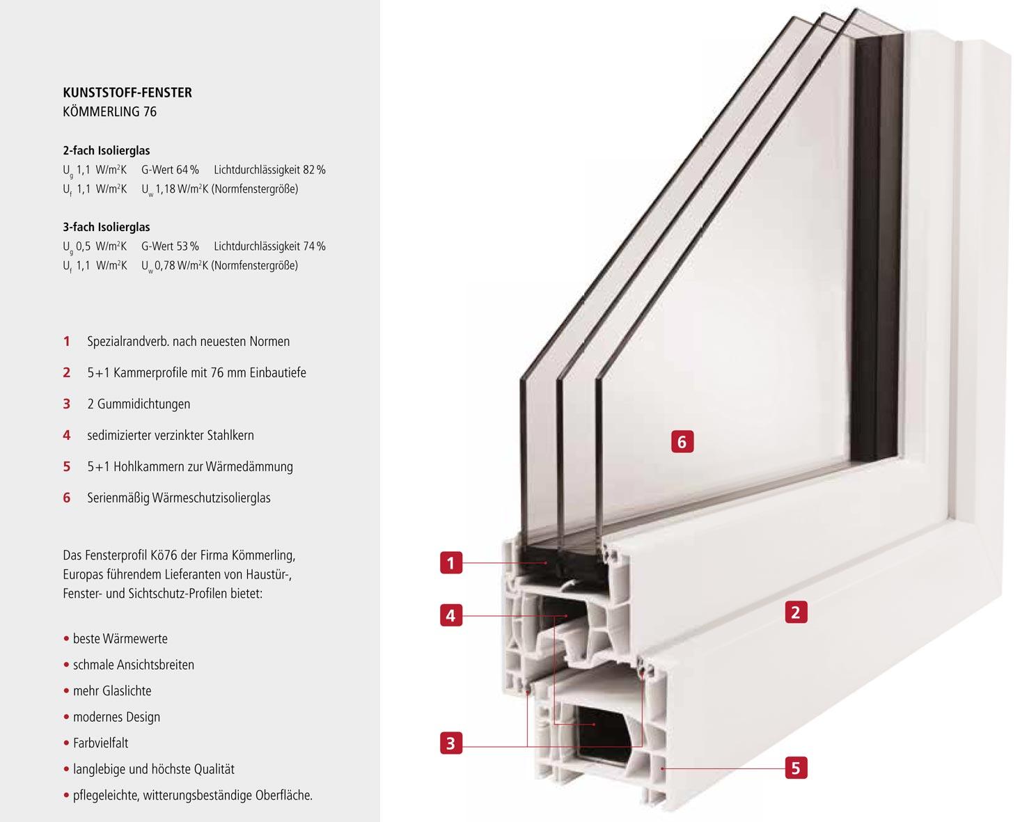 Kunststoff fenster lauber fensterbau for Fensterdetail